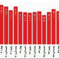 نگاهی مختصر بر نرخ بیکاری طی 5 سال گذشته، بر اساس آمار داخلی ایران