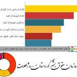 گزارش ماهیانه سازمان حقوق بشر کوردستان- روژهلات از نقض حقوق بشر در کوردستان در ایران/تیرماه 1396 شمسی
